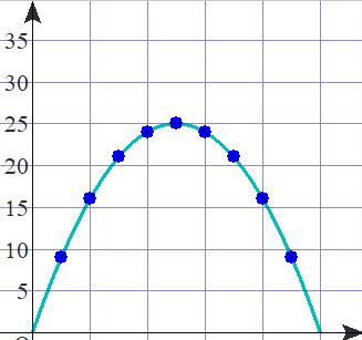 09  長方形放物線2