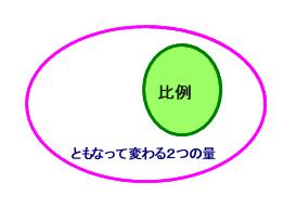 09 20200717比例ベン図