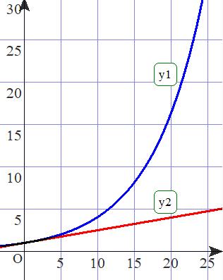 09 20200802指数1次比較